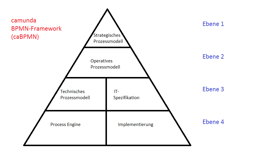 Requirements Engineering Der Frei-Tags-Blog