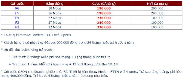 Lắp Mạng Internet FPT Phường Quang Vinh 1