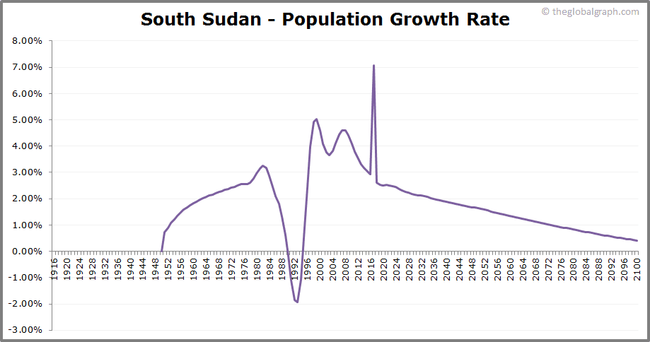 South Sudan  Population Growth Rate