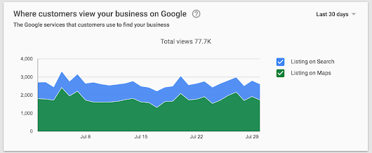 Get Better Insights With Google My Business