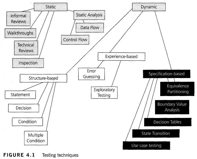 Qa Manual Testing And Automation Tools 7 Types Of Testing Part 1