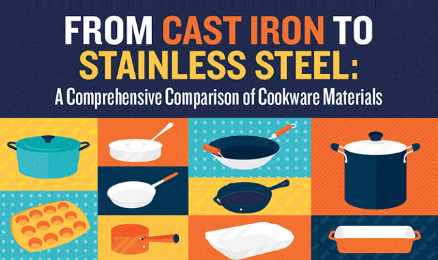 From Cast Iron to Stainless Steel A Comprehensive Comparison of Cookware Materials