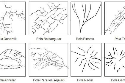Pola Aliran Rectangular dan Karakteristiknya