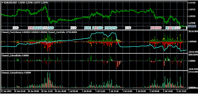 clusterx indicators for mt5 mql5
