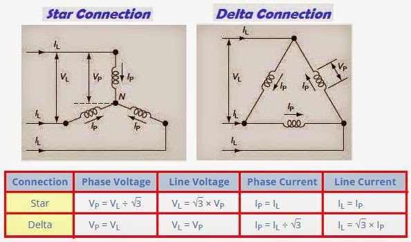 3-Phase Voltage and Current (Star & Delta Connections) - Electrical ...