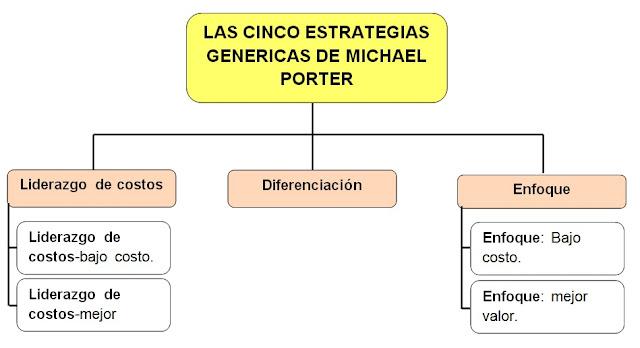 Michael Porter y sus cinco estrategias.