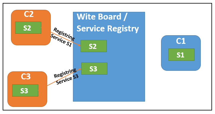 Osgi whiteboard design pattern liferay savvy now c1 component service s1 can identify its required dependent service from the whitboard service registry to complete or perform the task malvernweather Gallery