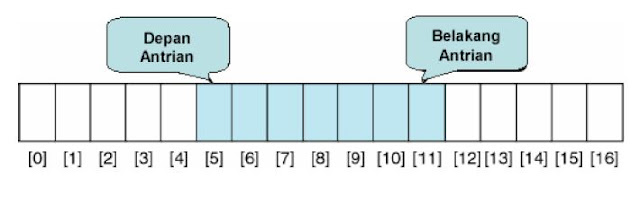 Contoh Program Queue (Antrian) Bank Dalam Bahasa C
