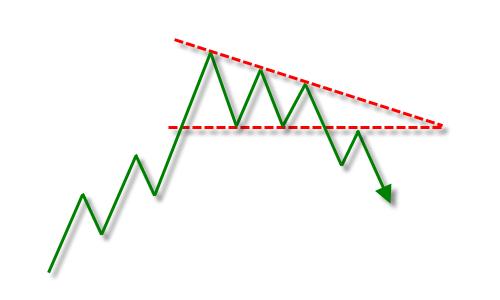 Descending triangle reversal