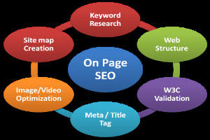onpage-seo-for -search engine ranking-300x200