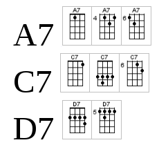 The Omnifarium: Building Your Own Ukulele Chords