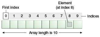 gambaran dari array