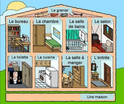 Resultado de imagen de partes de la casa en francés