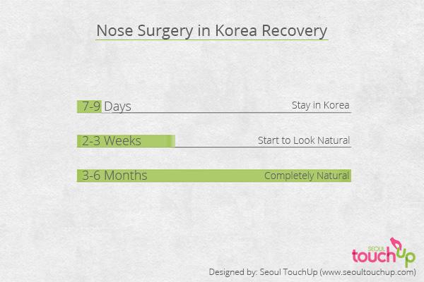 Timeline เวลาที่ต้องใช้ในการทำศัลยกรรมเกาหลี