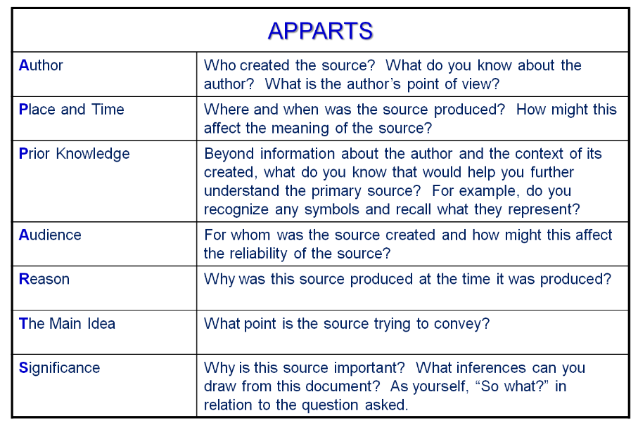Once Student Teams Complete The Questions They Are Directed To Complete The  APPARTS Organizer. This Break Down Of The Elements That Make Up APPARTS Is  Taken ...
