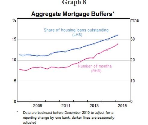 Aggregate mortgage buffers