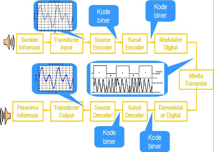 Blok diagram sistem komunikasi digital bijak fungsi blok diagram sistem komunikasi digital ccuart Images