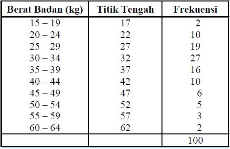 Statistika penyajian data konsep matematika koma contoh hasil pengukuran berat badan terhadap 100 siswa smp x digambarkan dalam distribusi bergolong seperti di bawah ini sajikan data tersebut dalam ccuart Images