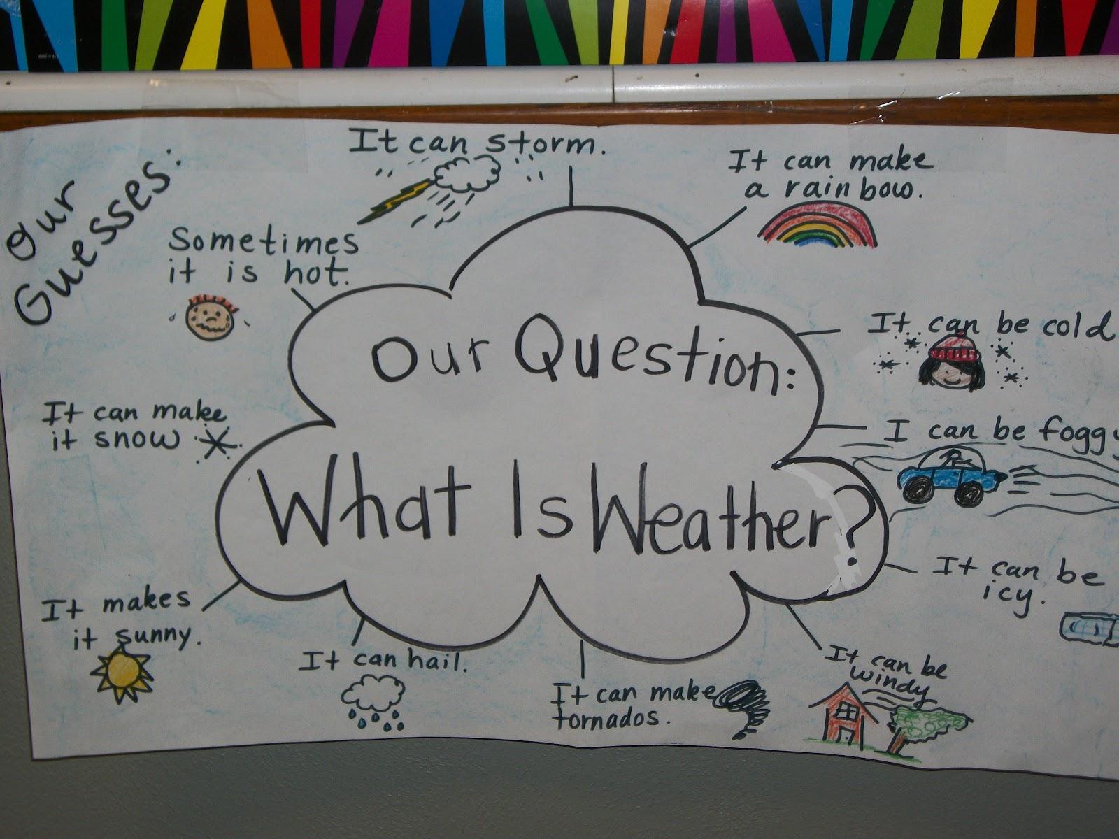 Spotlight On Kindergarten Anchor Charts And Classroom