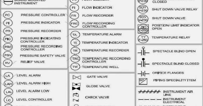 Its all about Instrumentation and Automation: P & I symbols