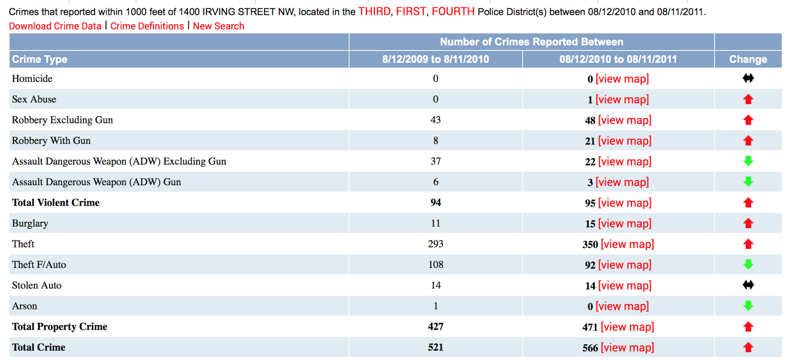 New Columbia Heights Is Columbia Heights Getting More Dangerous The Stats Say Mostly No