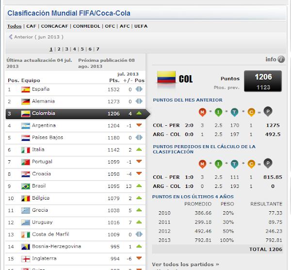 Colombia es tercera en el raking FIFA