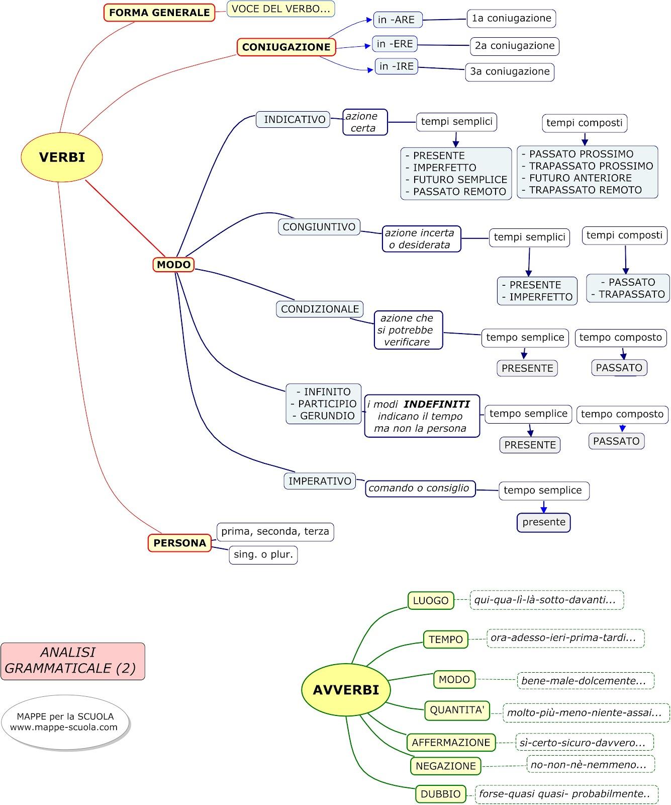 spesso MAPPE ITALIANO – MAPPE GRAMMATICA : MORFOLOGIA-ANALISI  BG58