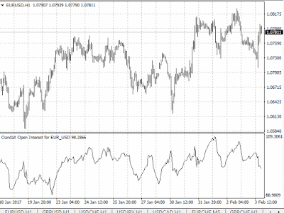 oanda oandax open interest indicator mt4 mt5 mt metatrader