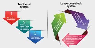 syarat lease back bpkb motor mobil