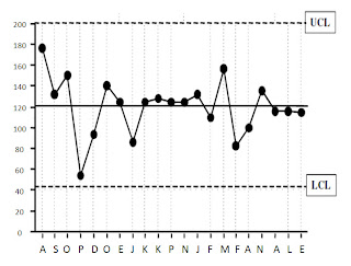 fishbone diagram control chart