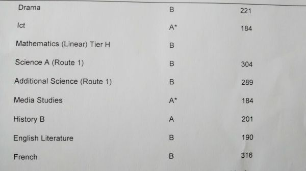 A and B exam results