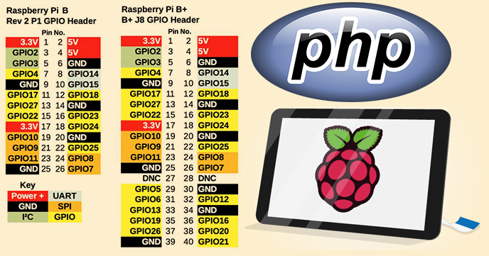 Pleasing Raspberrypi Handling Gpio Input Output Using Php Vsl Creations Wiring Database Ittabxeroyuccorg