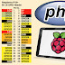 RaspberryPi handling GPIO input/output using php