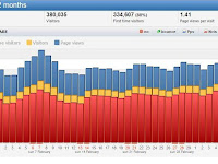Cara Mendapatkan Visitor Tinggi Hingga 10.000 PV Di Blogspot/Wordpress