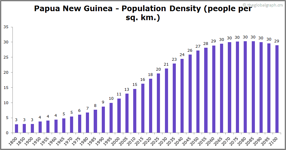 Papua New Guinea  Population Density (people per sq. km.)