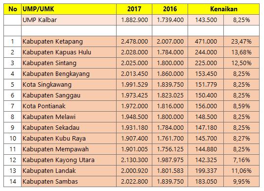 Hasil gambar untuk daftar UMK 2017