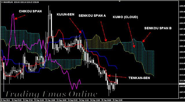 Belajar Strategi Trading Emas Untuk Pemula