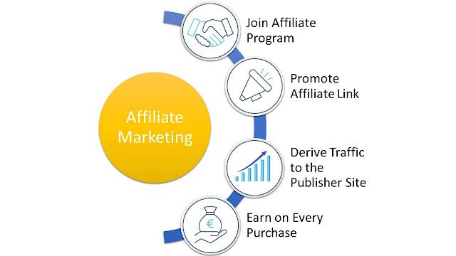 अफिलिएट मार्केटिंग   Affiliate Marketing