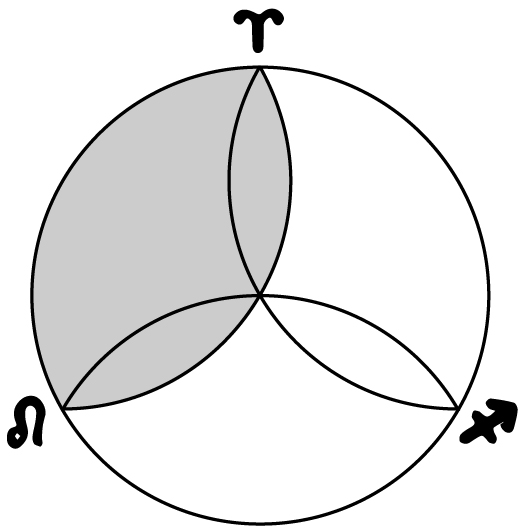Three Vesica Piscis (foundation stones) of the Circle and the Fire Trine of the Zodiac (by Lori Tompkins).