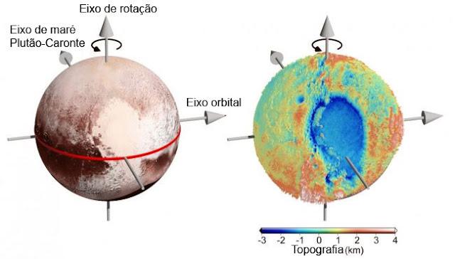 Localização do possível oceano subterrâneo em Plutão