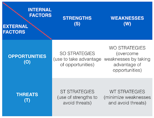dell external threat and two internal weaknesses