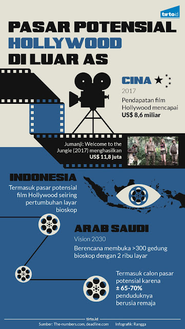 hollywood, movie, cinema, bisnis, film hollywood, film asia, asia