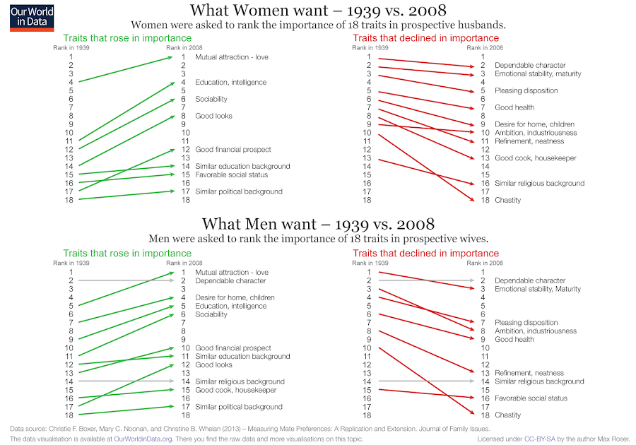 What Men and Women want in marriage
