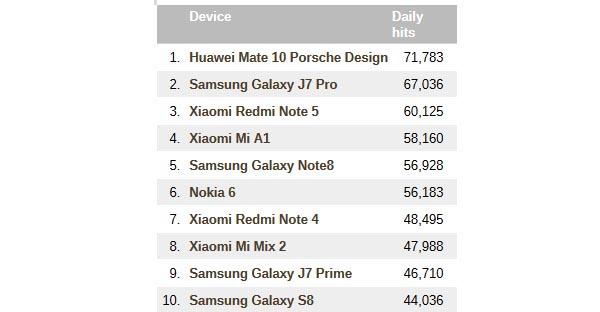 Smartphone paling populer di Asia
