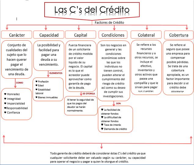 mapa de credito Administración Financiera : Credito mapa de credito