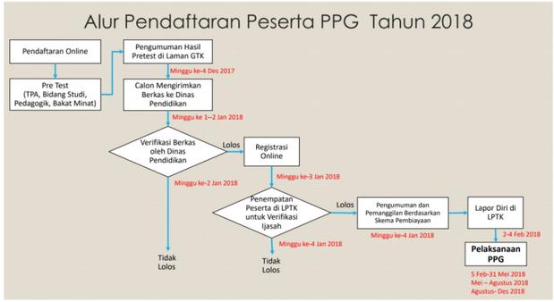 Alur Pendaftaran Peserta PPG Tahun 2018