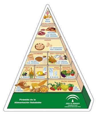 pirámide-alimentación-saludable