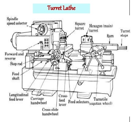 Turret Lathe -Parts And Diagram