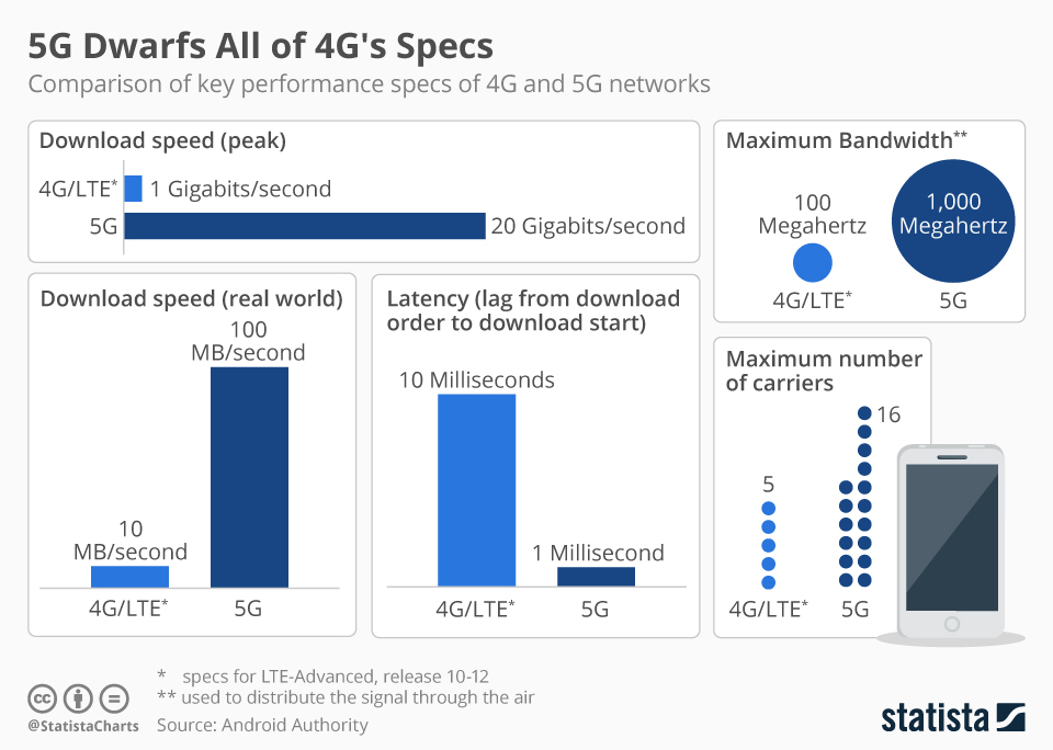 5G Dwarfs All of 4G's Specs