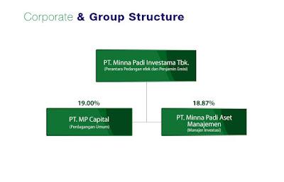 Struktur Perusahaan Minna Padi Investama